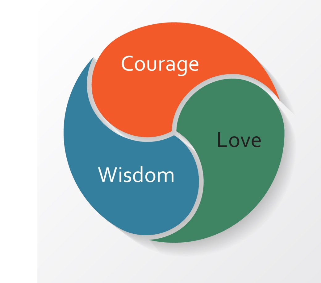 Courage-Love-Wisdom